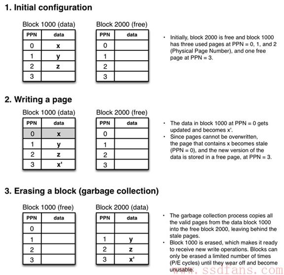 码农必备:SSD编程秘籍29条(上)