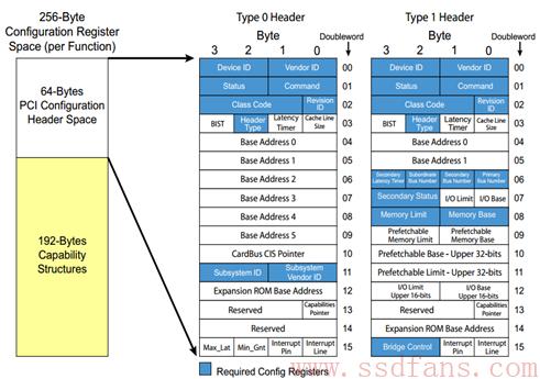 老男孩读PCIe之六:配置和地址空间