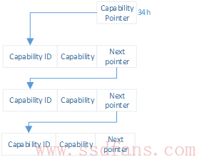 Pcie Configuration Space调试心得及Capability建立